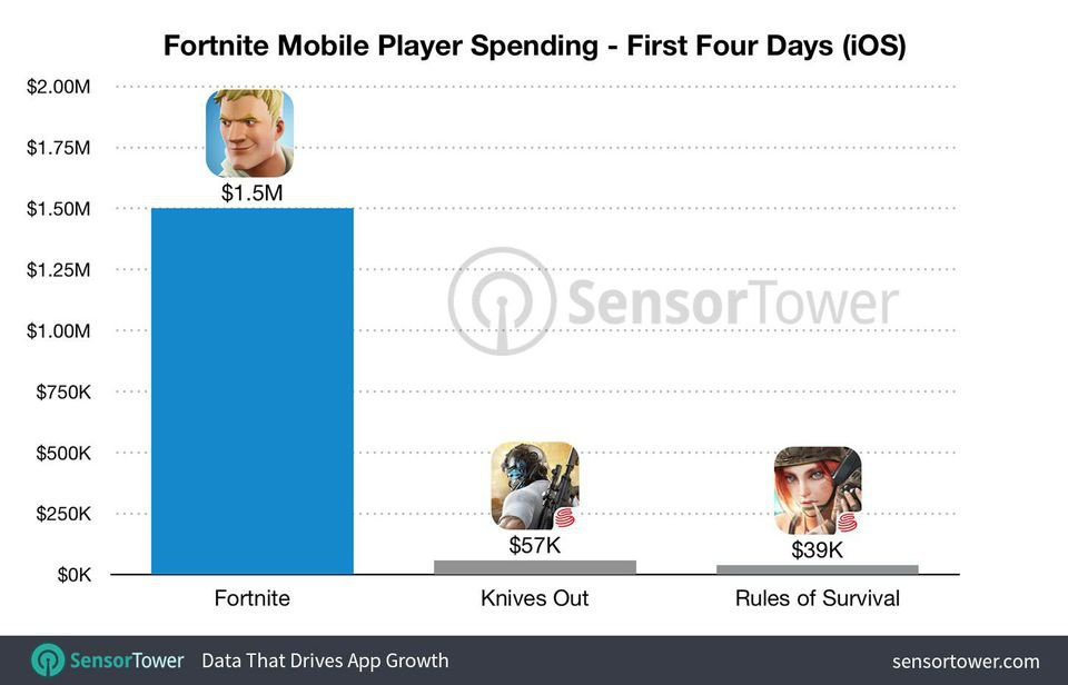 how much has fortnite made-1