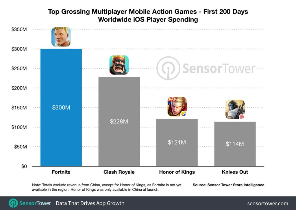 how much has fortnite made-2