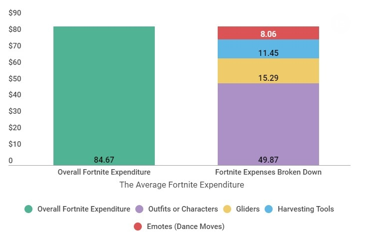how much does fortnite make-7