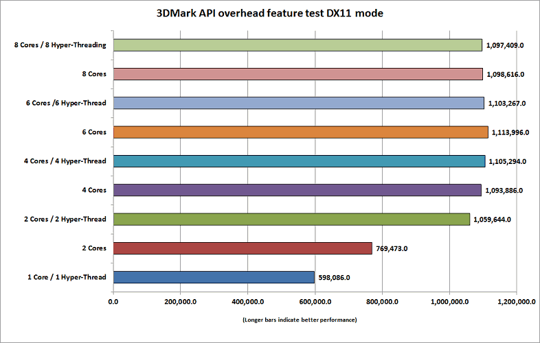 games that use more than 4 cores-4