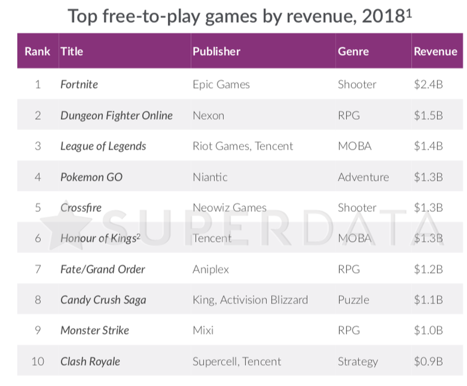how much money did fortnite make-3