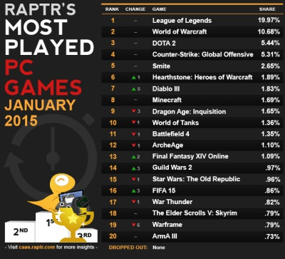 most popular games in the world-0