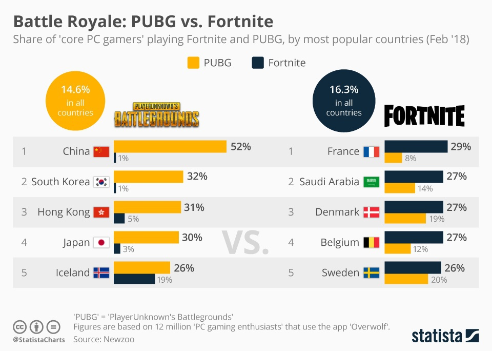how many people play fortnite in the world-1