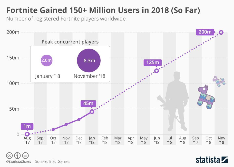number of fortnite players-1