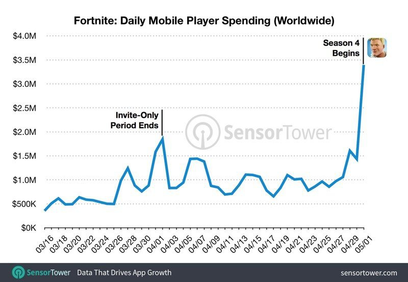 number of fortnite players-3