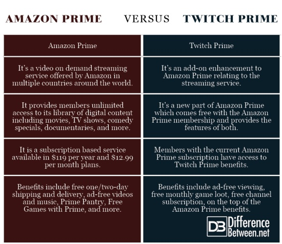 is twitch prime included with amazon prime-8